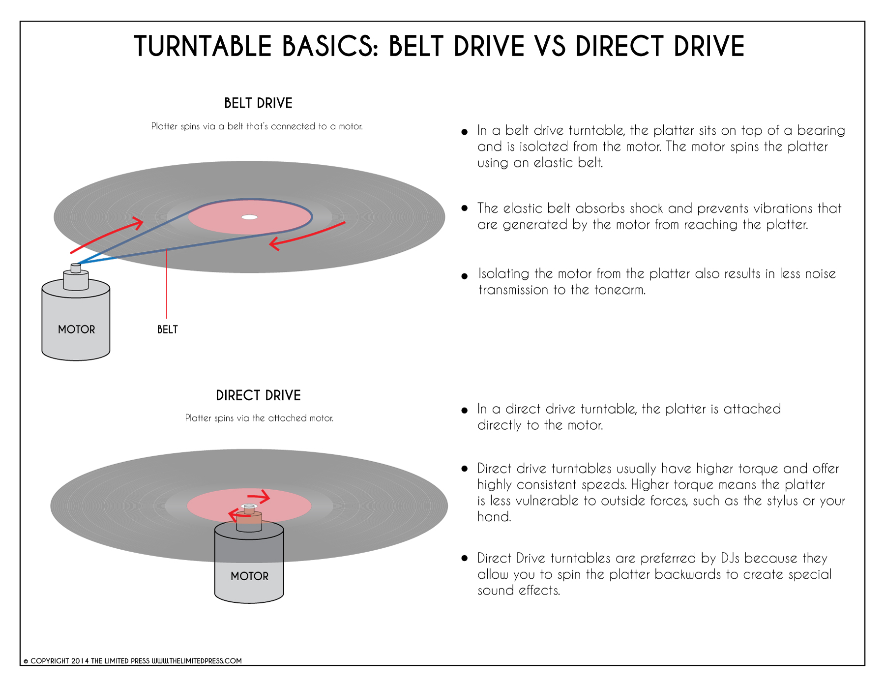 Turntable-Belt-Drive-vs-Direct-Drive