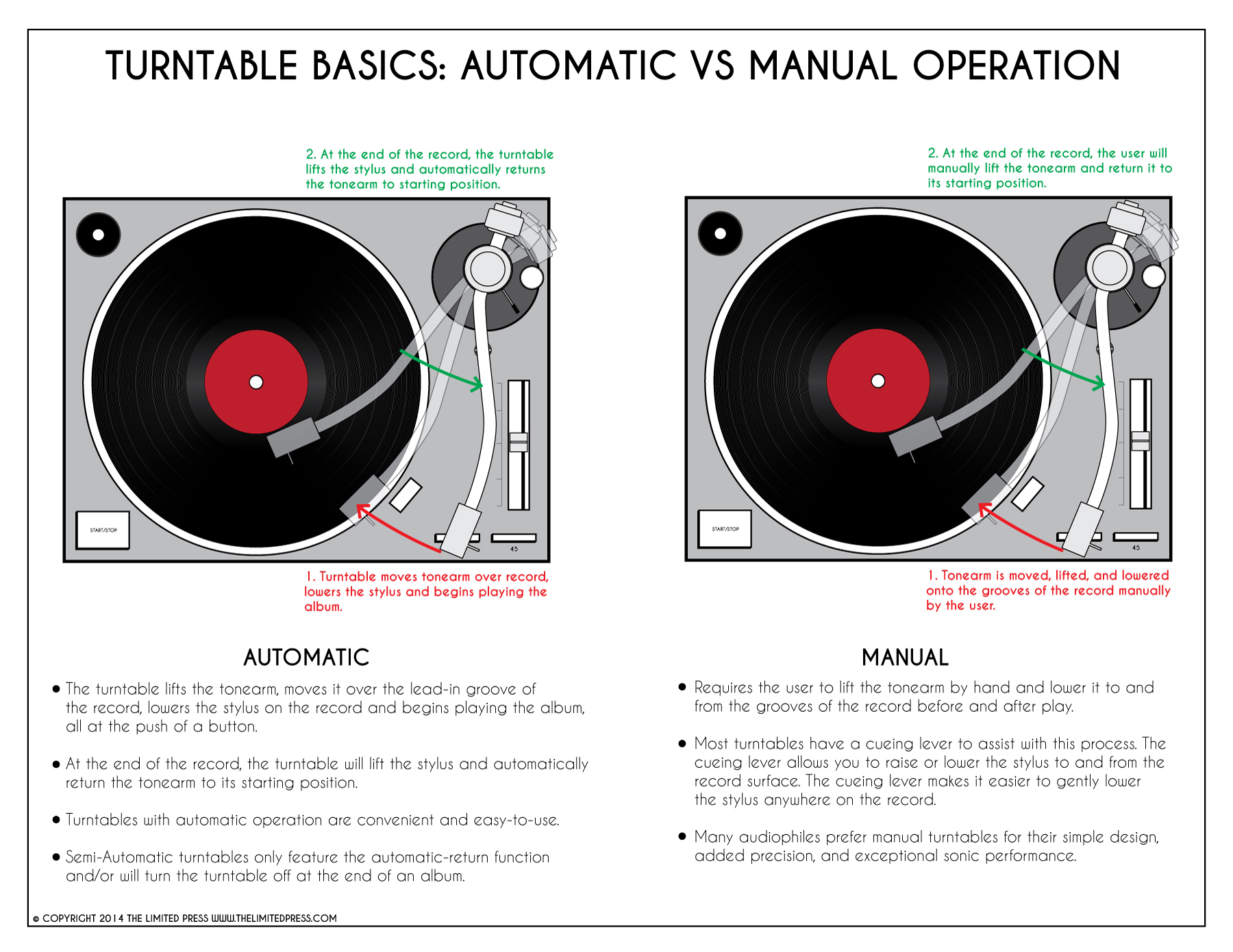 Turntable-Manual-Operation-Vs-Automatic-Operation